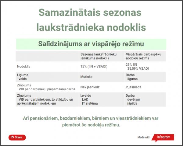 ZM_atv_nod_rezims_laukstradniekiem